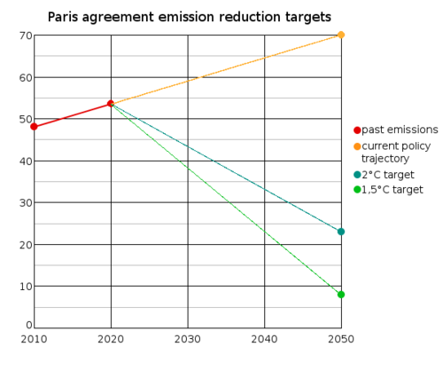 Five years after the Paris climate agreement, EU commits to cut emissions by 55% by 2030