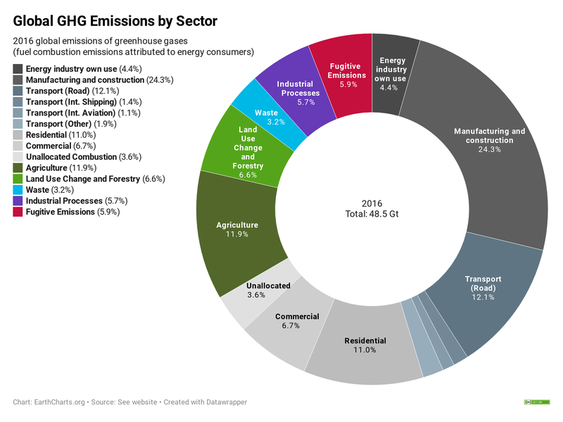 Global carbon emissions set to reach second highest annual increase in history in 2021 despite COVID