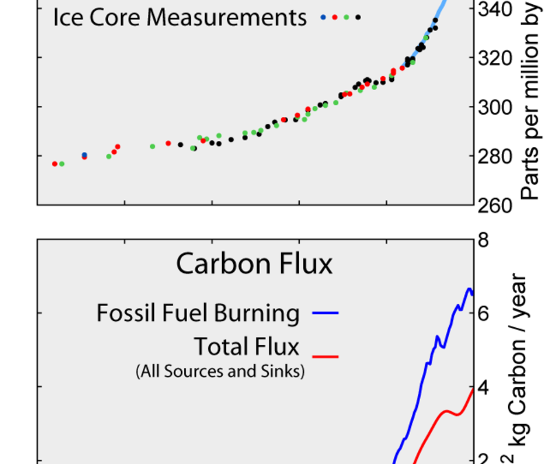 Cost of burying carbon near tipping point as emissions price skyrocketships