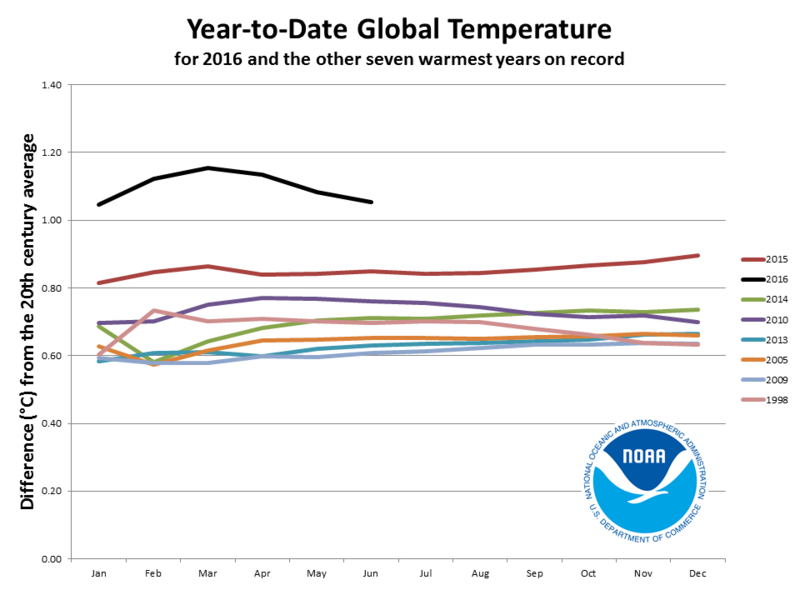 Arctic fires, record sea levels: NOAA report details impact of climate change in 2020