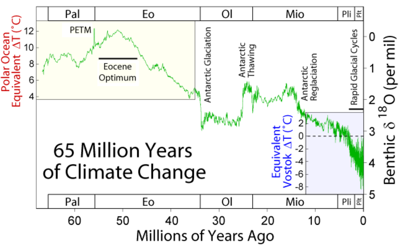 'Tipping points' in Earth system triggered rapid climate change 55 million years ago, research reveals