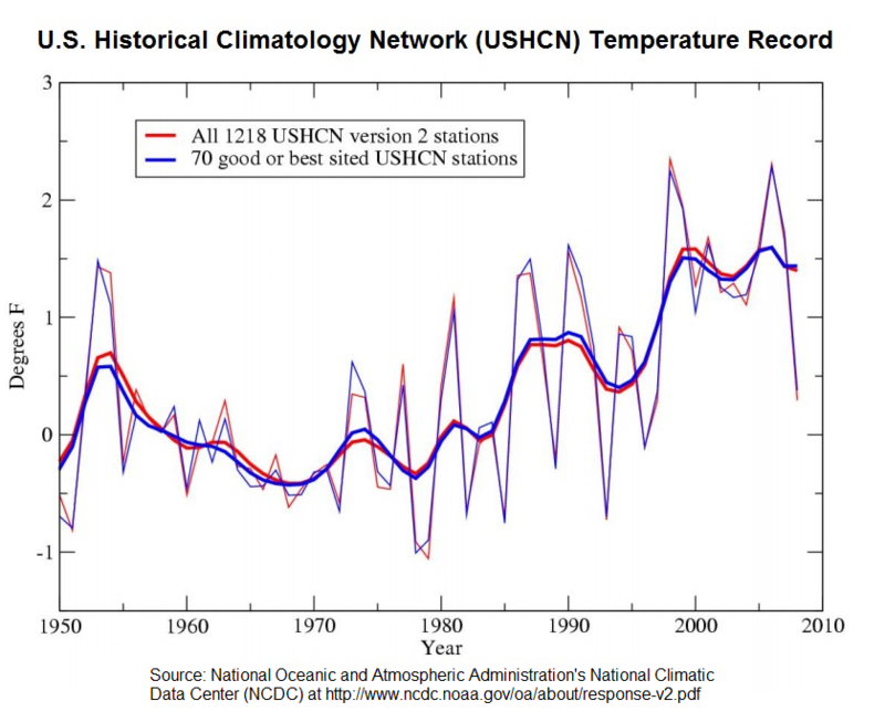 It was the hottest summer in the U.S. since the Dust Bowl